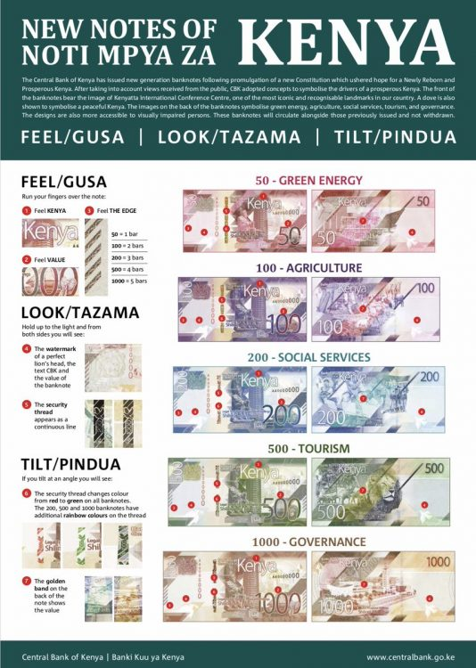 The new banknotes introduced by the Central Bank of Kenya. PHOTO/CBK